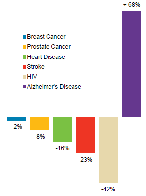 What do Alzheimer Patients Die from? (1/2)